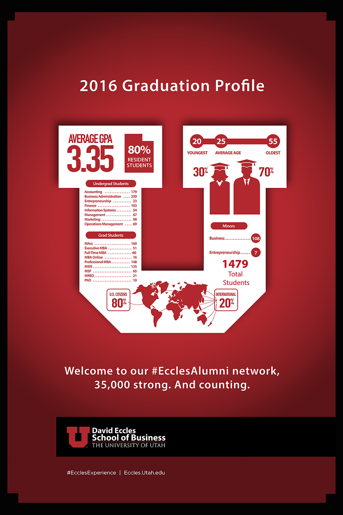 2016-Eccles-Graduation-Infographic
