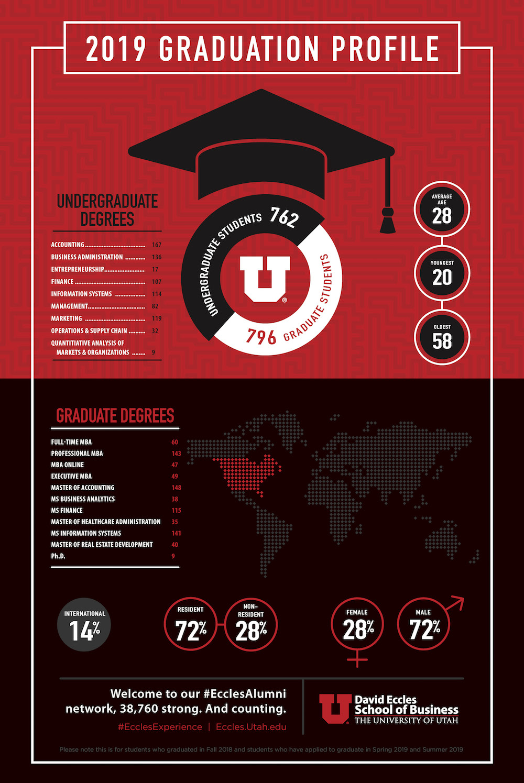 Eccles School Class of 2019 Infographic