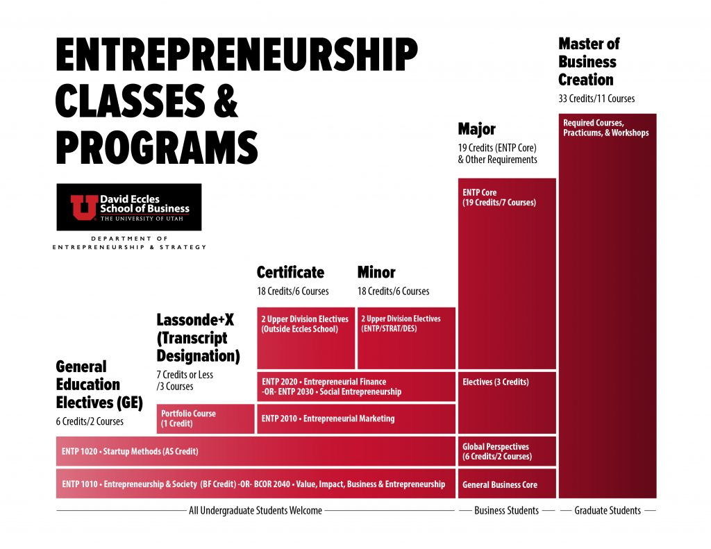 Entrepreneurship Classes & Programs
